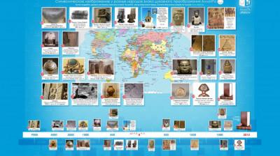 Инфографика Символическое изображение у разных народов знака духовного преображения АллатРа
