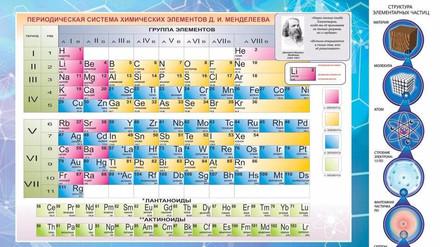 Плакат Таблица Менделеева